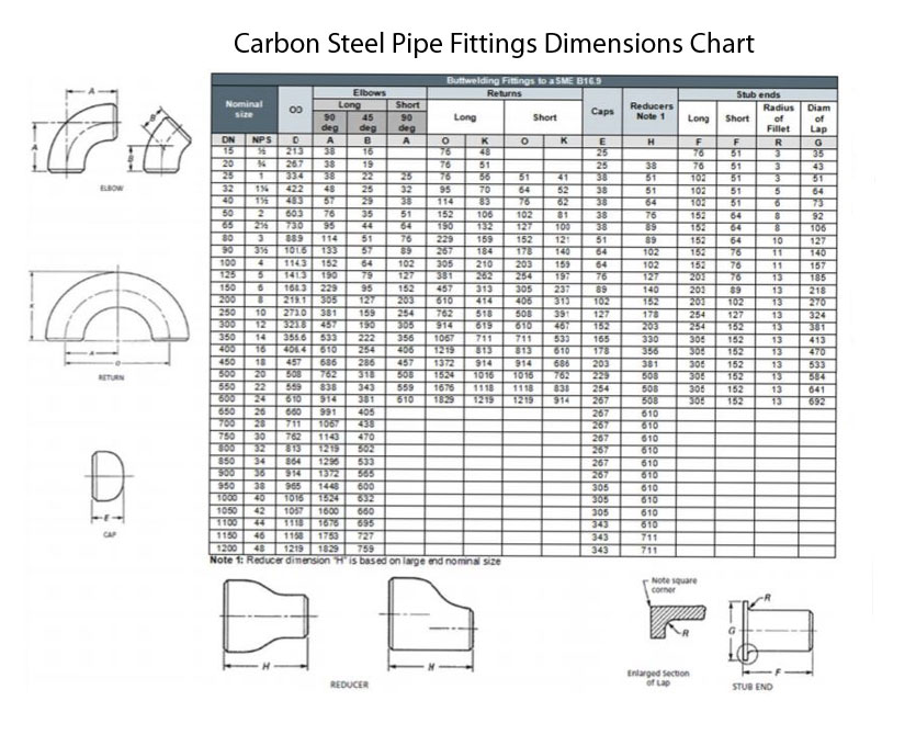 Carbon Steel Pipe Fittings Manufacturers India  Buttweld And Seamless